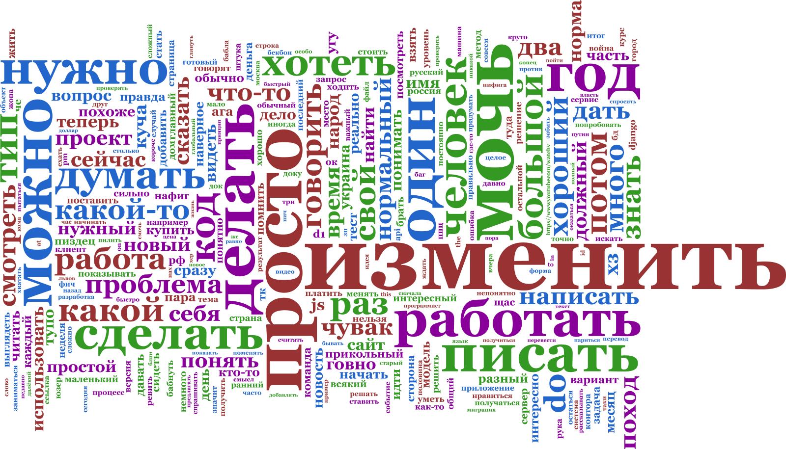Частотная карта слов