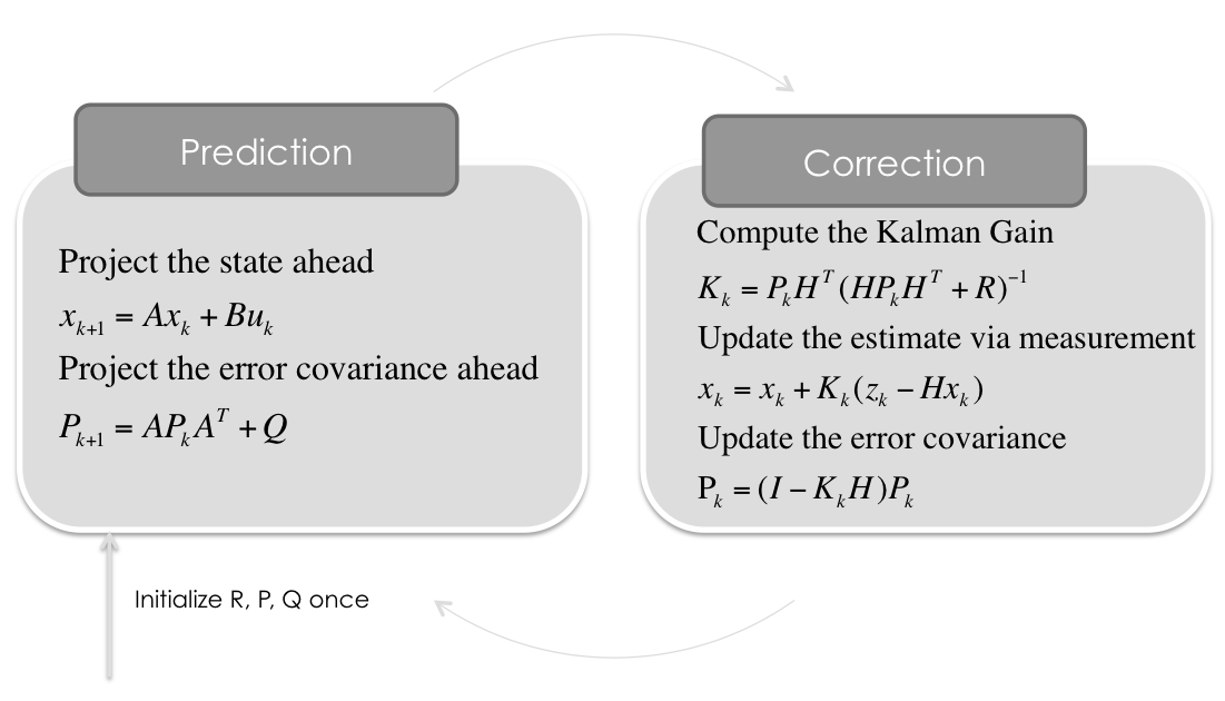 balzer82/Kalman Some Python Implementations of the Kalman Filter by