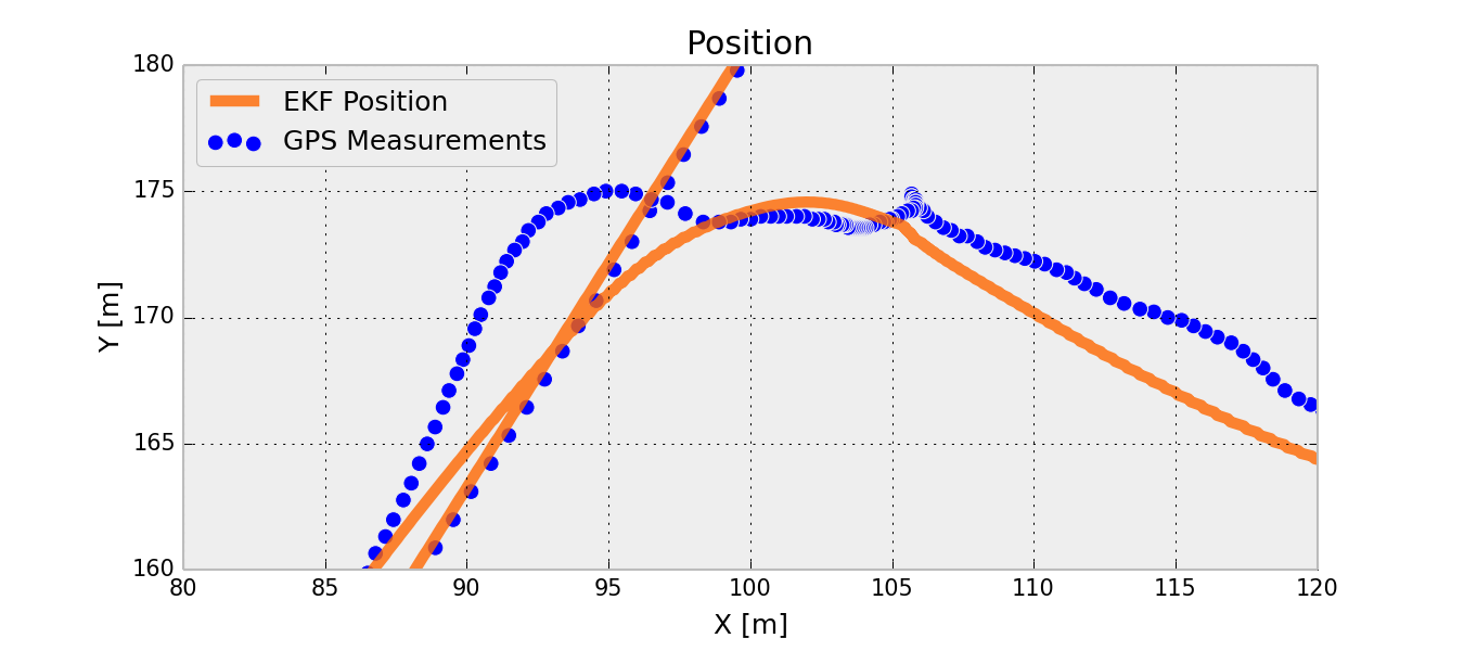 GPS Position and Kalman Filter Estimation