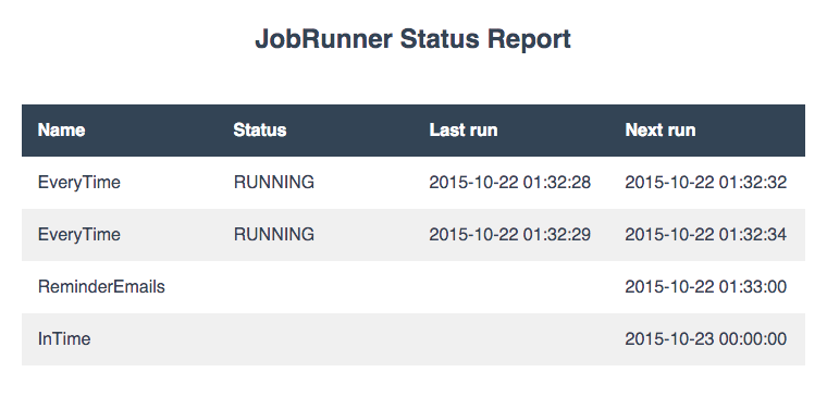 Jobrunner ƙ�能和功能强大的cron作业调度器内置作业排队和实时监控 Go开发社区 Ctolib码库