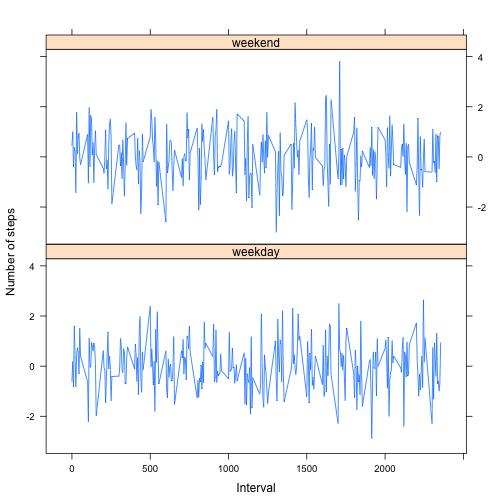 Sample panel plot