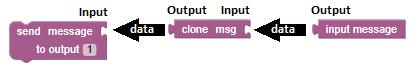 Value input output