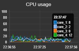 Graph with multiple cores