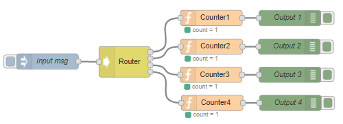 node-red-contrib-msg-router - Node-RED