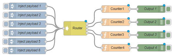 Consistent hashing flow