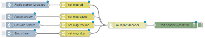 node-red-contrib-multipart-stream-decoder - Node-RED