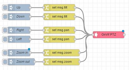 node-red-contrib-onvif-nodes - npm