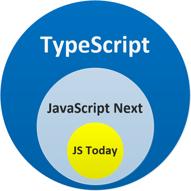 JavaScript is TypeScript