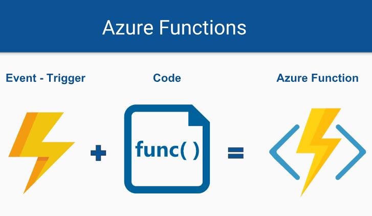 Azure Functions Eventt