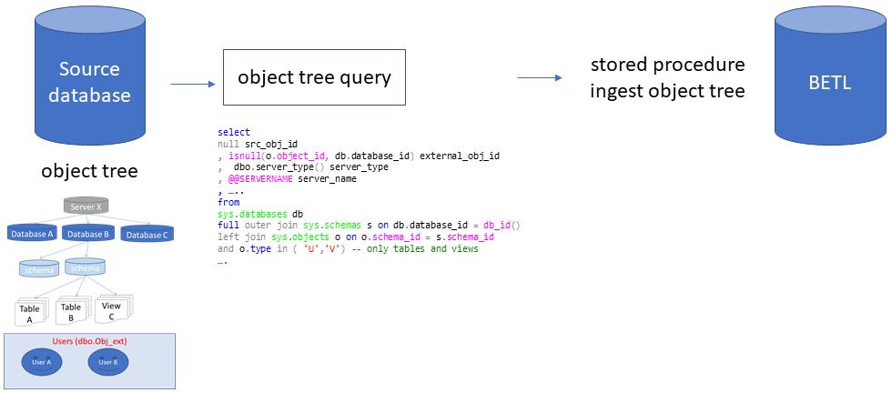 object tree