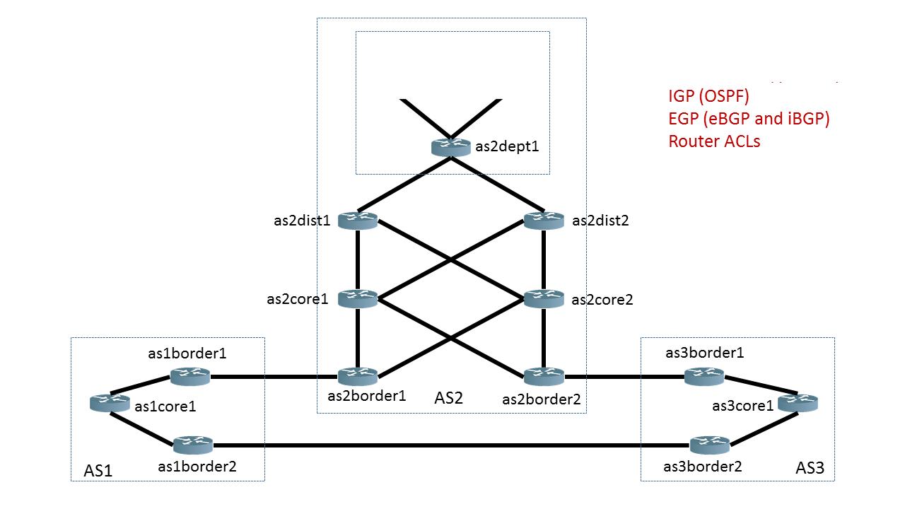 example-bgp-network