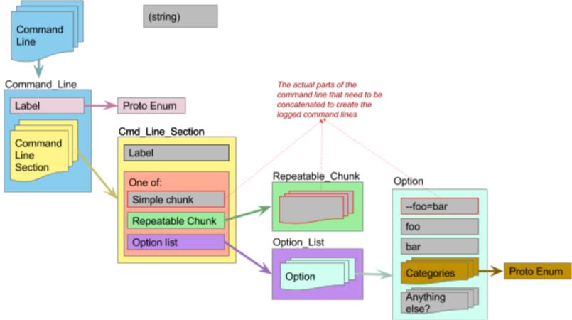 command line structure