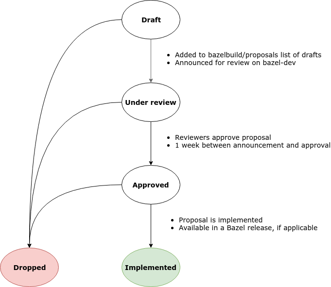 State diagram of the design process