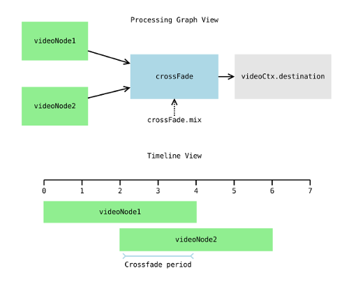 Graph and timeline view