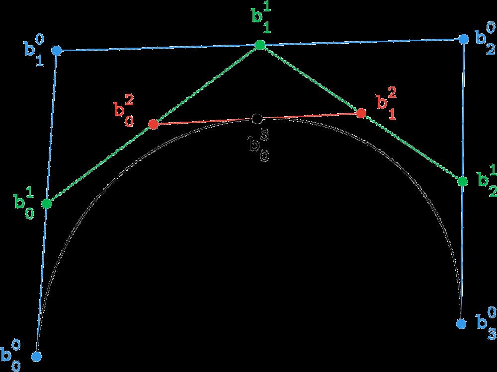 De Casteljau intermediate polygons
