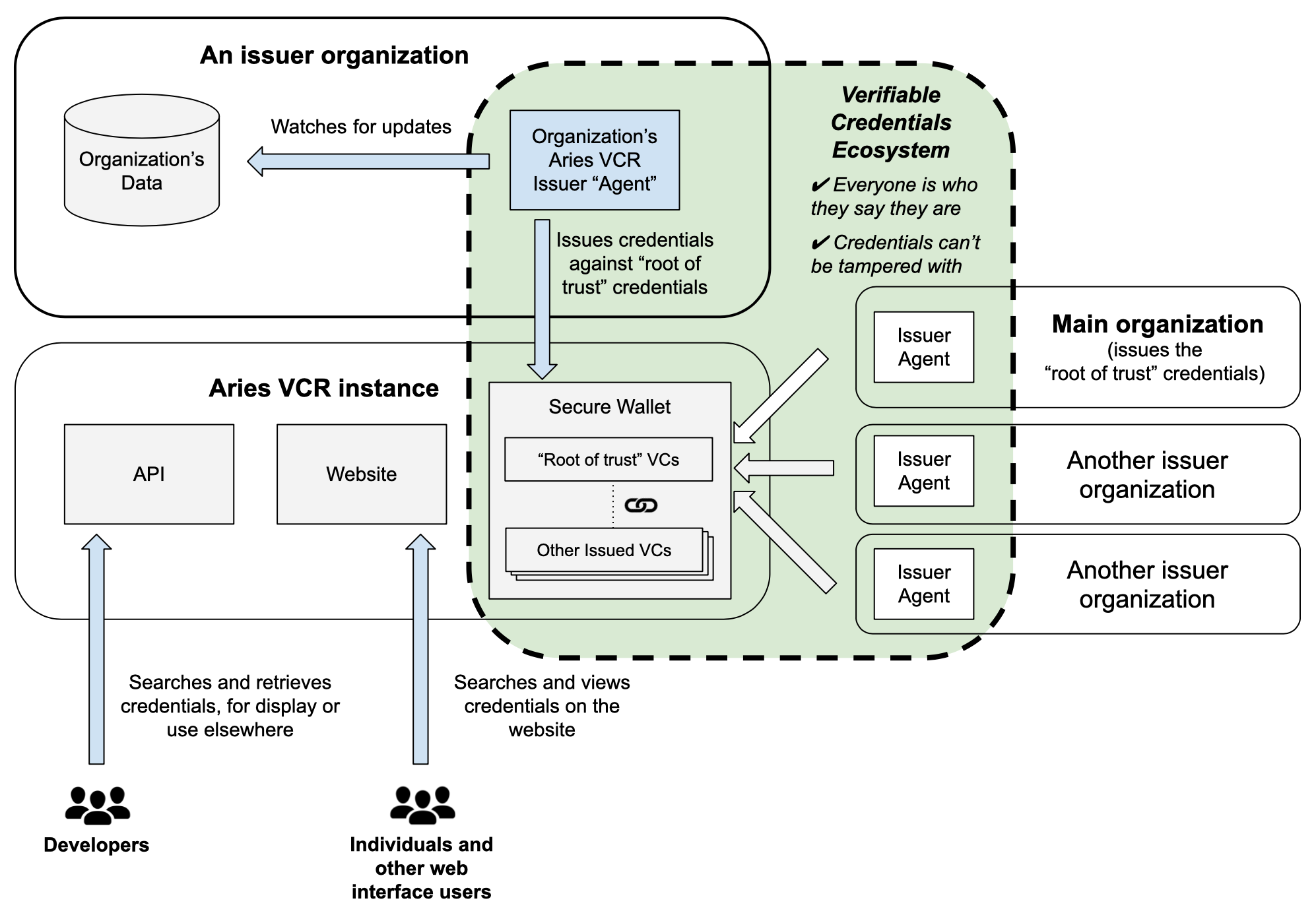 A diagram showing the relationship between issuing organizations and Aries VCR, including ways to consume Aries VCR data via the website and API