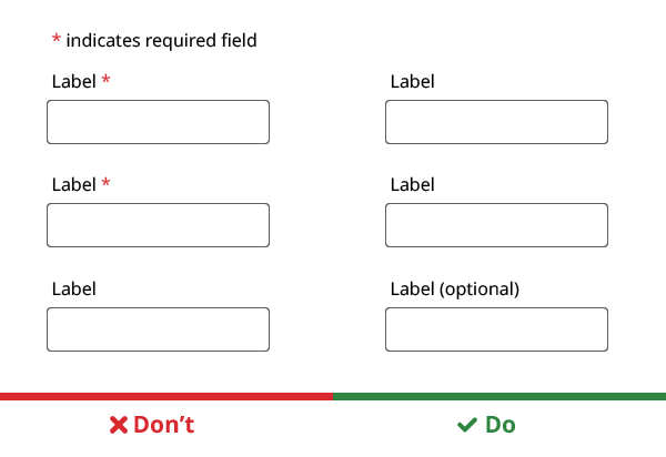 "Two examples of form layouts. Left image shows two form fields with red asterisks indicating required fields with a caption underneath saying ""Don't"". Right image shows form fields with only one option indicating ""optional"" with a caption underneath saying ""Do"""