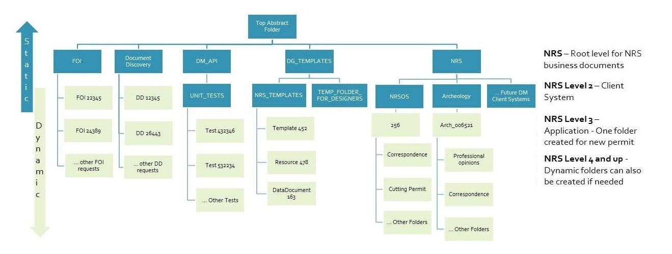 DMS Folder Structure