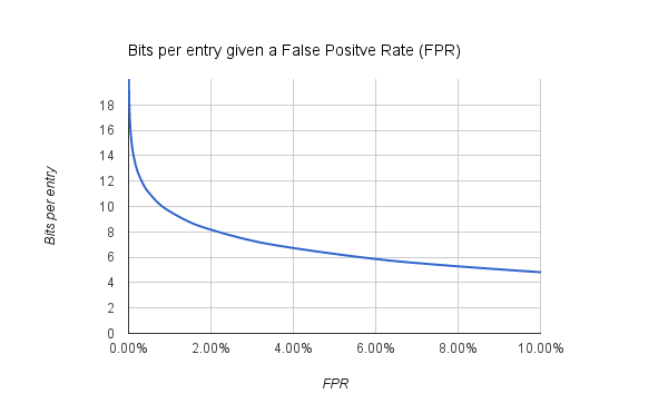 false discovery rate and bits per entry