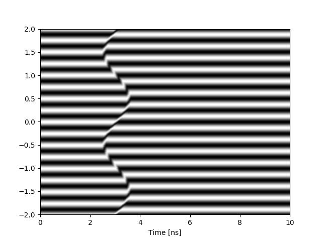 Simulated VISAR data