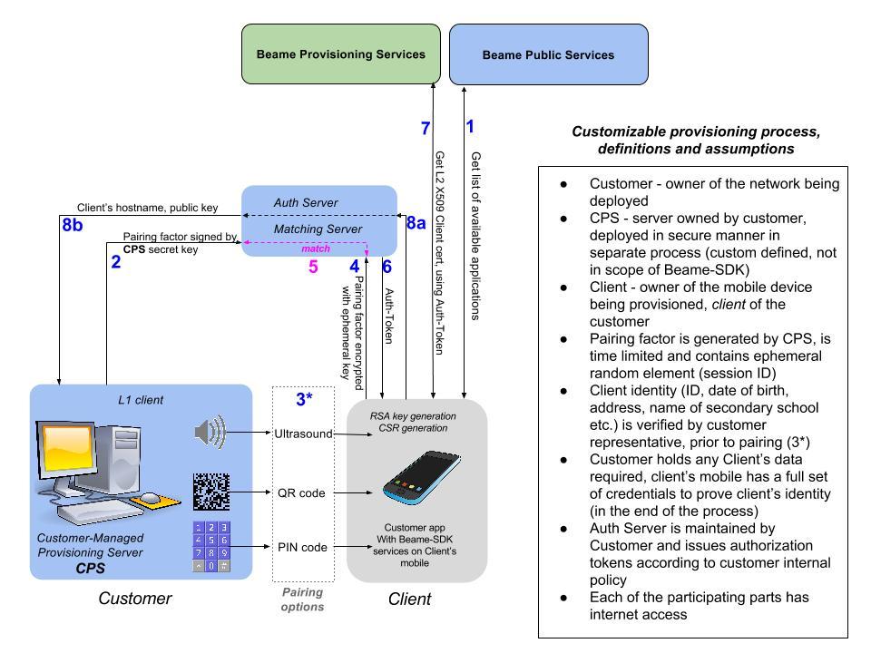 provisioning workflow