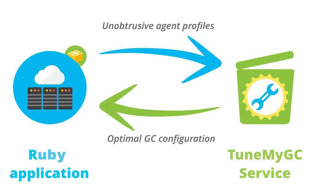 tunemygc workflow diagram