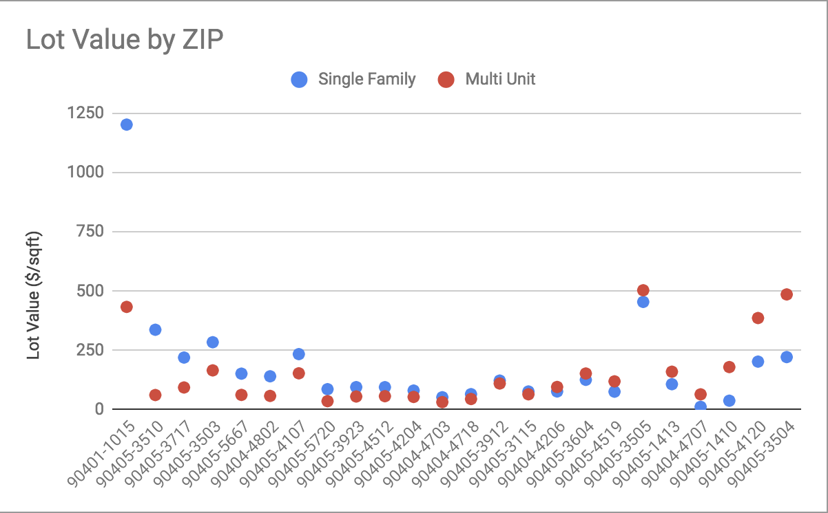 Average land value by ZIP