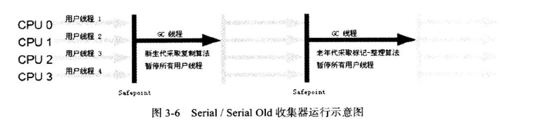 Serial/Serial Old 收集器运行示意图