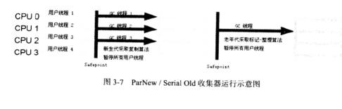 ParNew/Serial Old收集器运行示意图