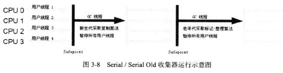 Serial/Serial Old收集器运行示意图