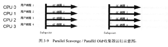 Parallel Scavenge/Parallel Old收集器运行示意图