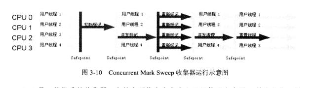 Concurrent Mark Sweep收集器运行示意图