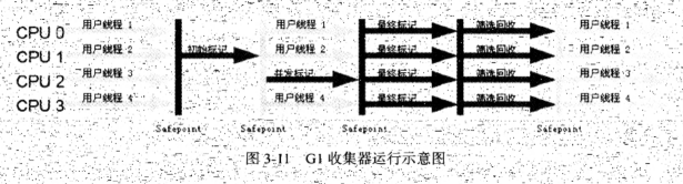 G1收集器运行示意图