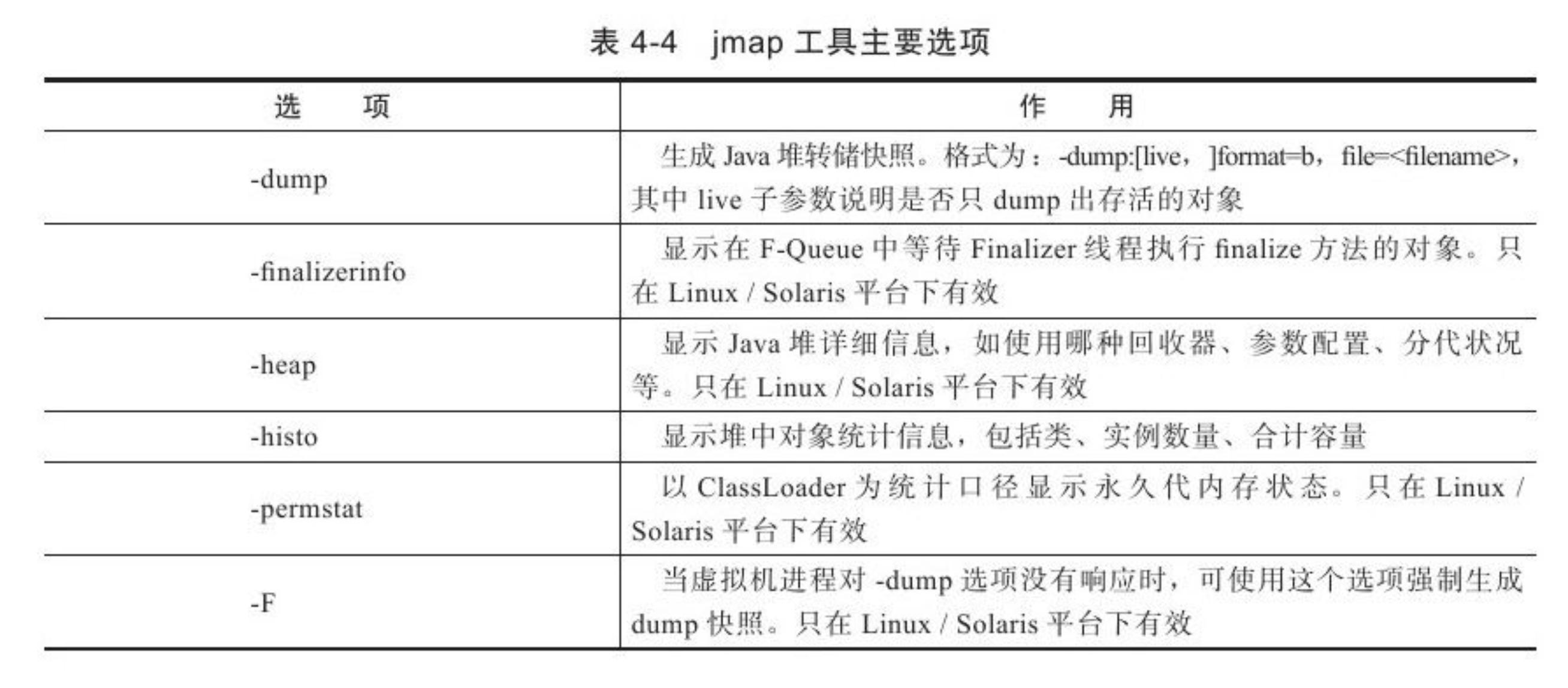 jmap工具主要选项