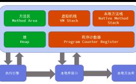 JVM运行时数据区