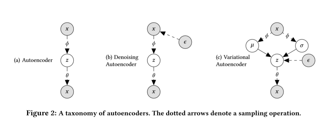 Variational Autoencoder Pytorch
