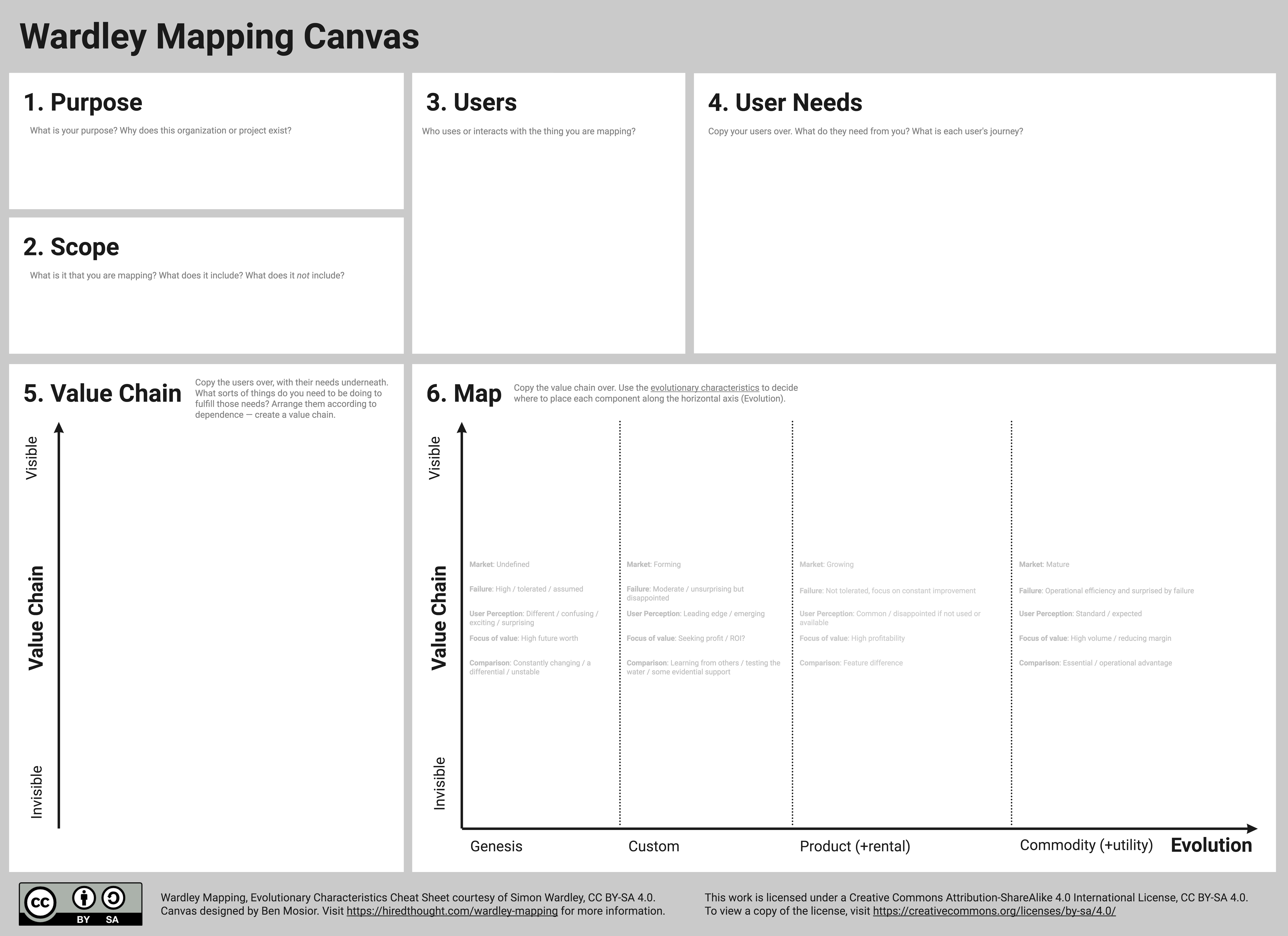 Wardley Mapping Canvas