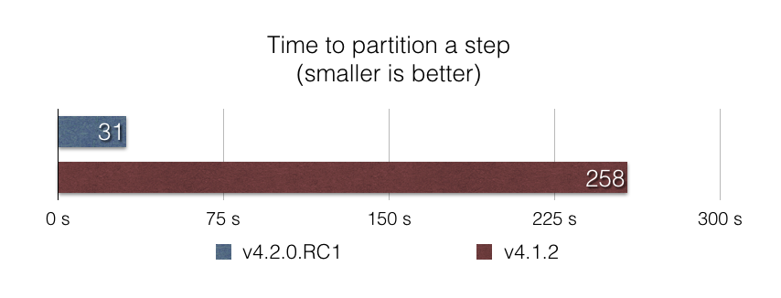 perf-partitioning