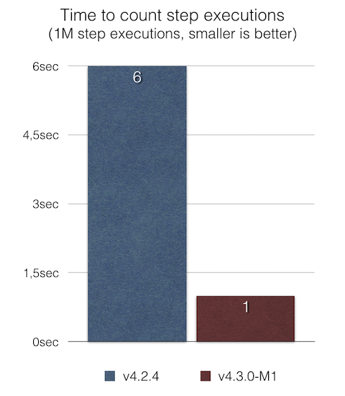perf-step-execution-count