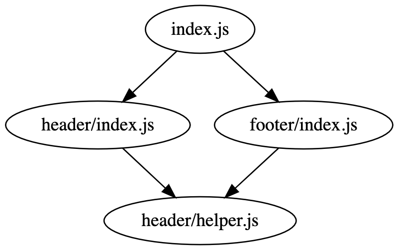 example directed graph