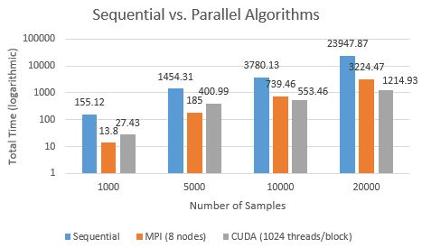 Performance Graph showing better parallel performance