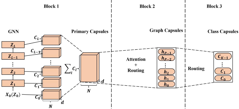 Model Zoo - CapsGNN PyTorch Model