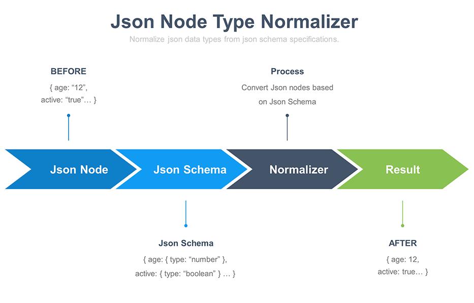 Json-Node-Normalizer Schema
