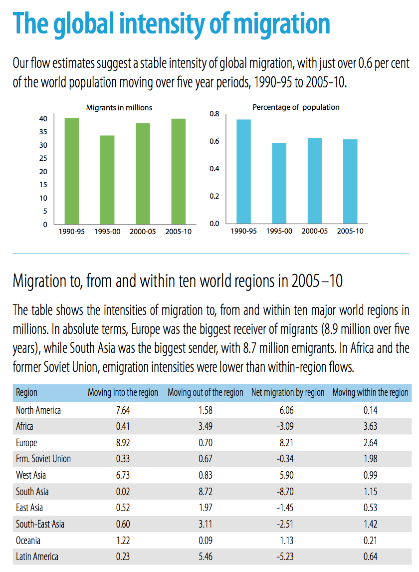 global migration In line with the september 2006 report from the un-ga high level dialogue on migration and development (hld) and the gfmd operating modalities endorsed in brussels in.