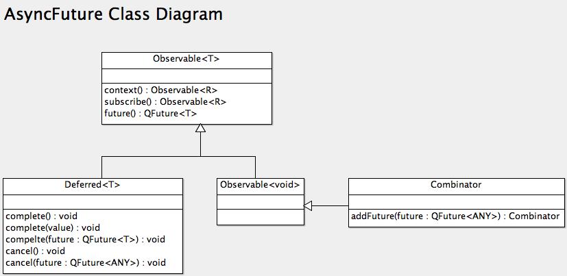 AsyncFuture Class Diagram