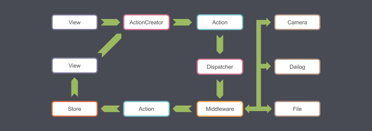Quick Flux Application Architecture 1.png (1261×446)