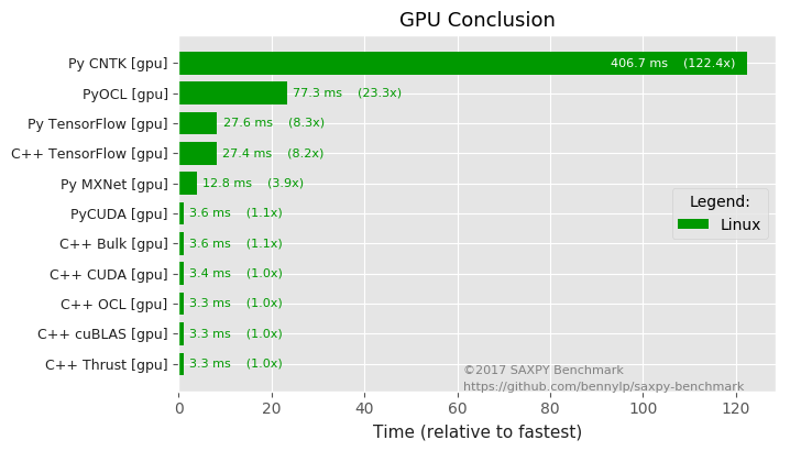 results/charts-en/conclusion-gpus.png