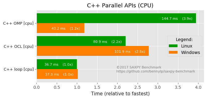 results/charts-en/parallel-c++-cpu.png