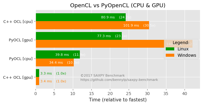 results/charts-en/pyopencl-vs-opencl.png