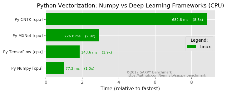 results/charts-en/vectorized-numpy-vs-frameworks-cpu.png